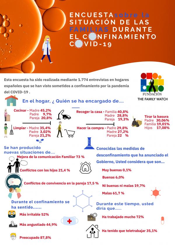 Encuesta situación de las Familias durante el Coronavirus – Covid19