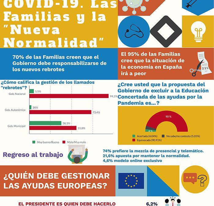 2ª. Encuesta Covid-19: Las Familias y la «Nueva Normalidad»