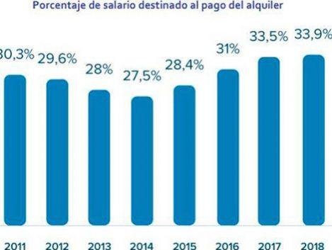 Los españoles dedican cuatro sueldos completos al año a pagar el alquiler