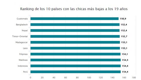 La pobreza se mide en centímetros: las holandesas a los 11 años miden como las de Guatemala a los 19