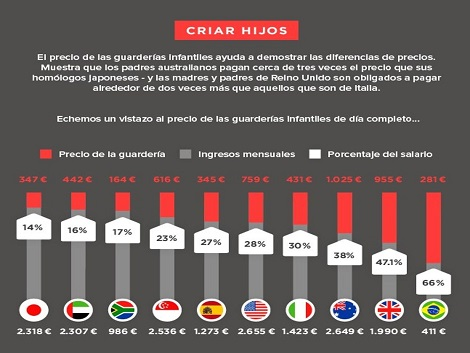 Razones y consecuencias de la baja natalidad en España