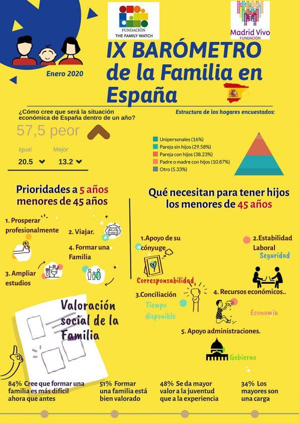 2020 – IX barómetro de la familia