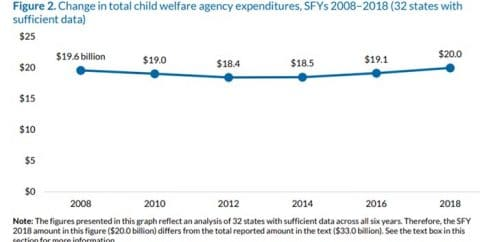 Child Welfare Financing SFY 2018: A survey of federal, state, and local expenditures