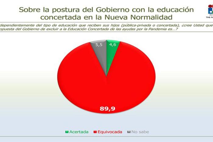 El 95% de la familias españolas cree que la situación irá a peor y responsabiliza al Gobierno