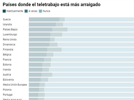 Un país de 'calientasillas' y gente sociable: el teletrabajo no logra despegar en España