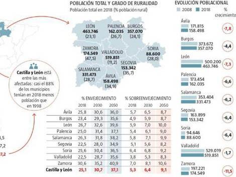 Castilla y León, en emergencia demográfica