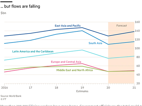 Remittances/Demographics: an expensive exodus