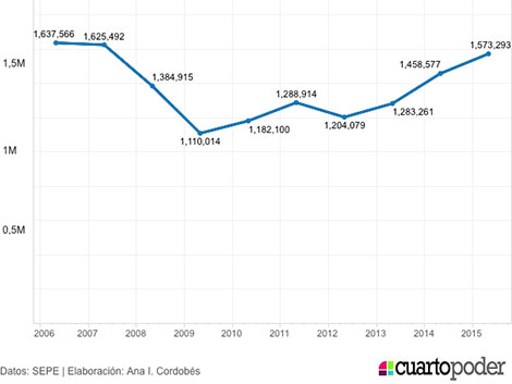 La contratación, en 5 gráficos: así se ha precarizado el empleo en España