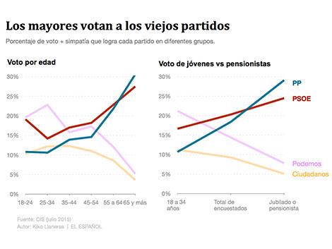 Cuatro gráficos que explican el voto de los pensionistas españoles