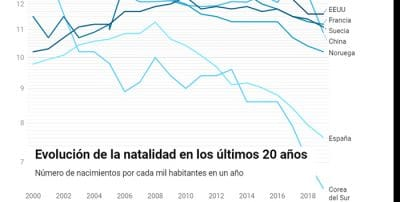 La teoría de la espiral: un viaje por el mundo para saber por qué España no tiene hijos