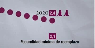 La población mundial se está extinguiendo y los niños serán el «petróleo del futuro»