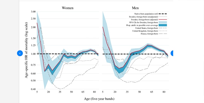 Age variations and population over-coverage: Is low mortality among migrants merely a data artefact?