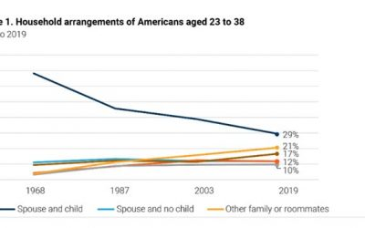 Modernizing family: America's demographics are transforming, but our housing supply is not