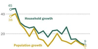 U.S. household growth over last decade was the lowest ever recorded