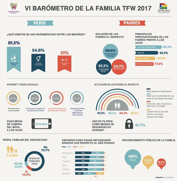 2017 – VI Barómetro de la Familia