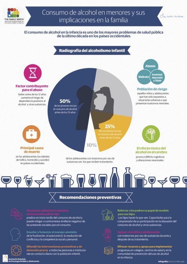 Consumo De Alcohol En Menores Y Sus Implicaciones En La Familia