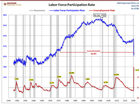 Demographic Trends for the 50-and-Older Work Force