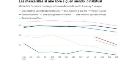 Hasta a Merkel le sorprende: por qué tantos españoles aún llevan mascarilla en la calle