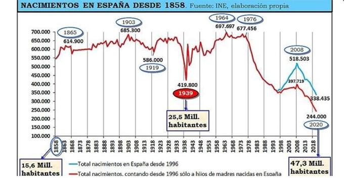 Los nacimientos en España, en niveles no vistos desde hace varios siglos