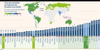 España es el segundo país de la OCDE con menos trabajadores mayores de 65 años