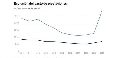 Vivir con 826 euros al mes: los parados cobran hoy menos que en 2010