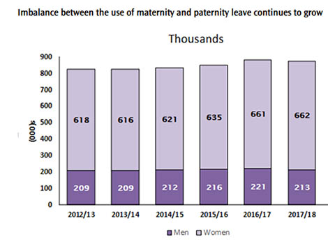Less than a third of eligible men take paternity leave