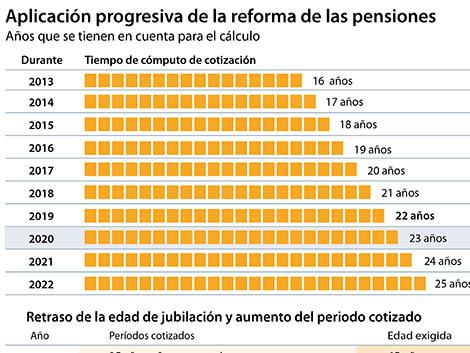Las pensiones quedan congeladas y la jubilación se retrasa a 65 años y 10 meses