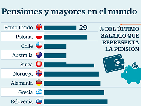 Los tres modelos de pensiones que sí funcionan en Europa