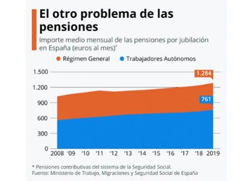 El Gobierno aplica la subida del 0,9% a las pensiones pero mantiene congelado el sueldo de los funcionarios