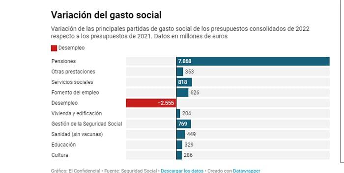 Las pensiones se llevan 8 de cada 10 euros del nuevo gasto social del presupuesto de 2022