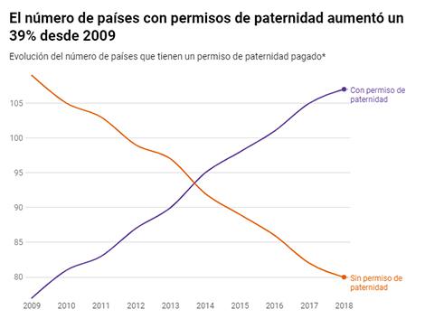 El número de países con permisos de paternidad aumenta casi un 40% en los últimos nueve años