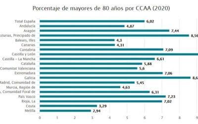Los mayores de 80 años ya se vacunan contra el Covid en 13 CCAA