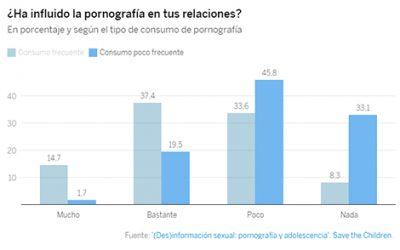 Más de la mitad de los adolescentes cree que la pornografía da ideas para sus propias experiencias sexuales