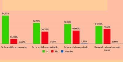 El 85% de las familias se han sentido preocupadas y más de la mitad angustiadas