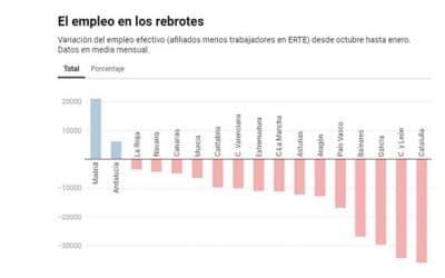 Madrid sostuvo el empleo de España durante la segunda y la tercera ola