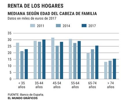 Los únicos ilesos de la crisis: la renta media de los jubilados es hoy mayor que antes de la recesión