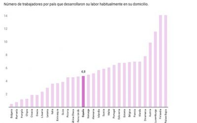 La gran deslocalización que viene: «Trabajo desde casa para UK por 100.000€ y soy feliz»