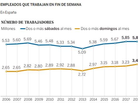 Los domingos en España ya no son para descansar