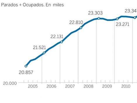 Día del trabajo: radiografía del mercado laboral de España en ocho gráficos