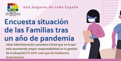 El 85% de los hogares admite haber estado preocupado por la pandemia y el 59% sentir angustia, según The Family Watch
