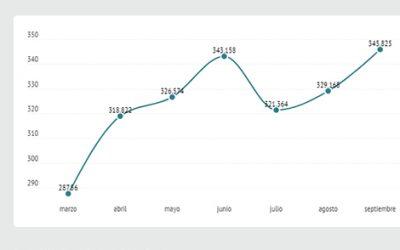 Los rebrotes condenan al empleo juvenil: 58.000 parados más desde marzo